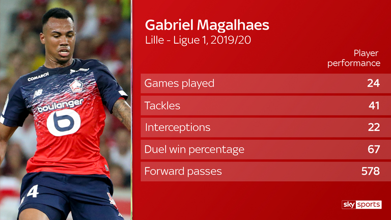 Lille defender Gabriel Magalhaes has attracted interest from Everton