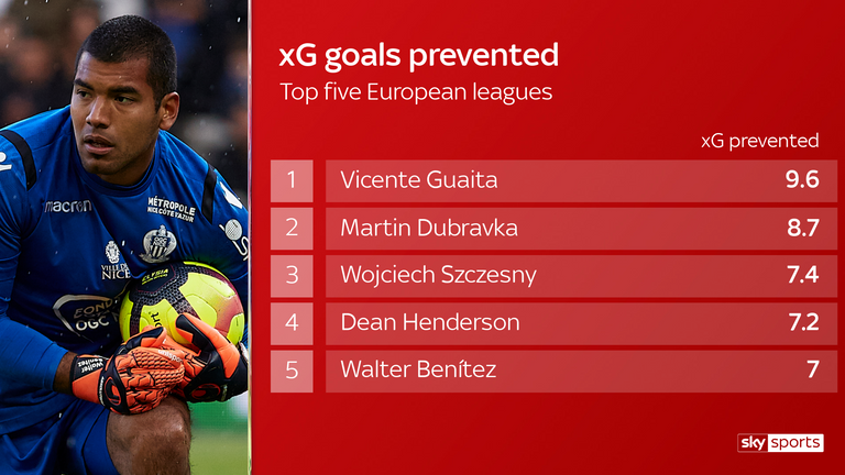 Walter Benitez (pictured) ranks No 5 across Europe's top five leagues for goals prevented, according to xG data