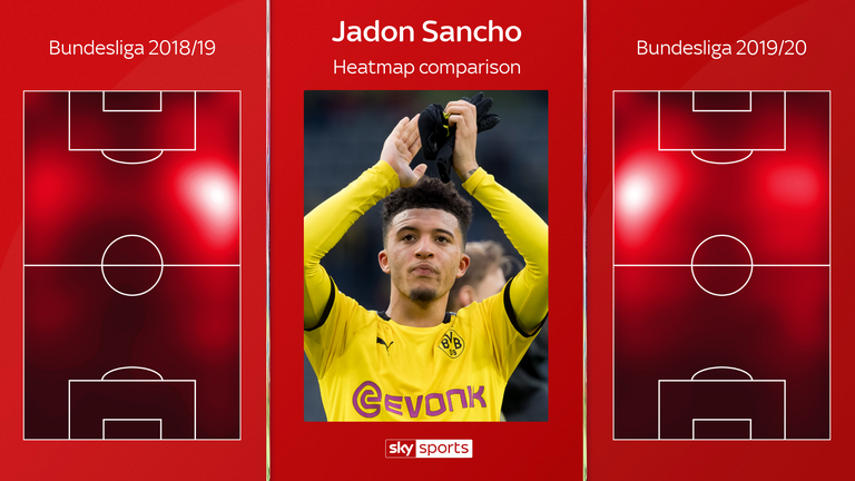 Sancho has been used most frequently on the left this season