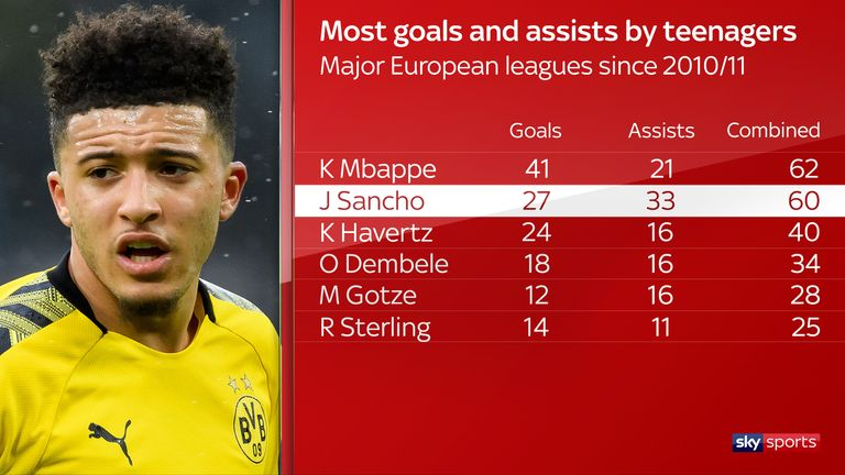 Only Kylian Mbappe has hit a higher total of top-flight goals and assists while still a teenager than Sancho in the last decade