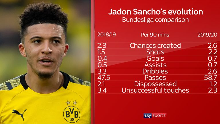 Jadon Sancho has become more efficient this season