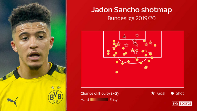 Sancho's open-play shotmap in the Bundesliga