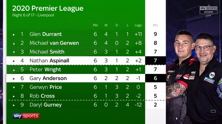 The Premier League table after Night Six