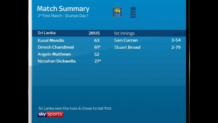 The summary after day one of the second Virtual Test in Colombo