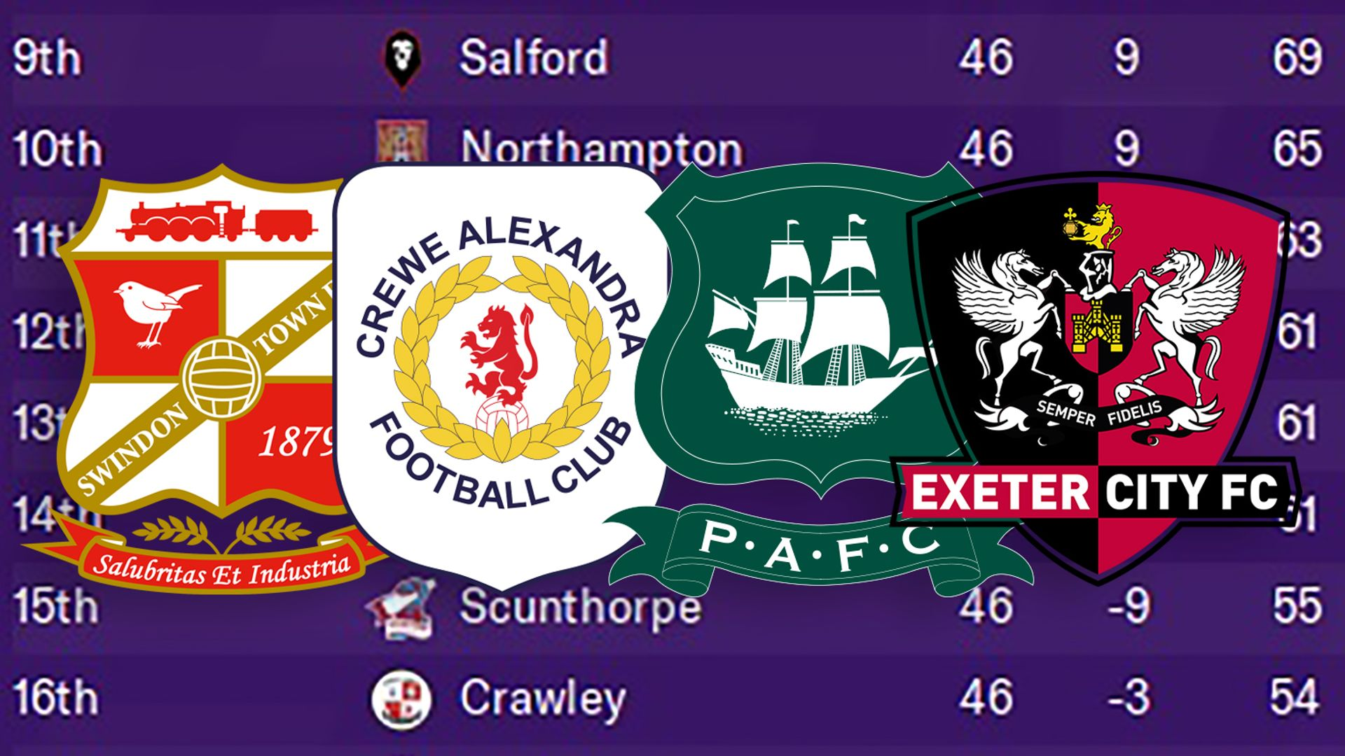 FM predicts final League Two table