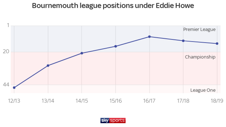 Bournemouth have risen through the divisions under Howe's stewardship