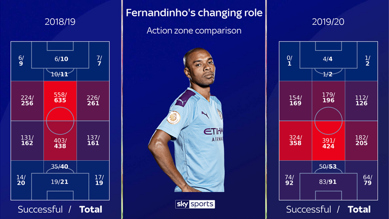 Fernandinho has adapted to a new role this season