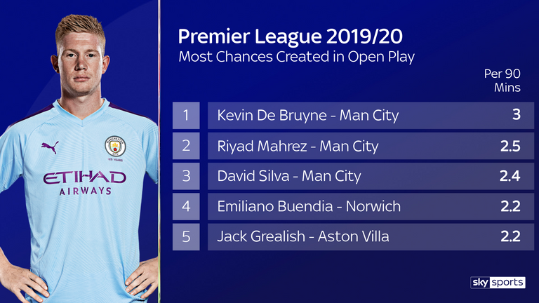 No player has created more chances in open play per 90 than Kevin De Bruyne