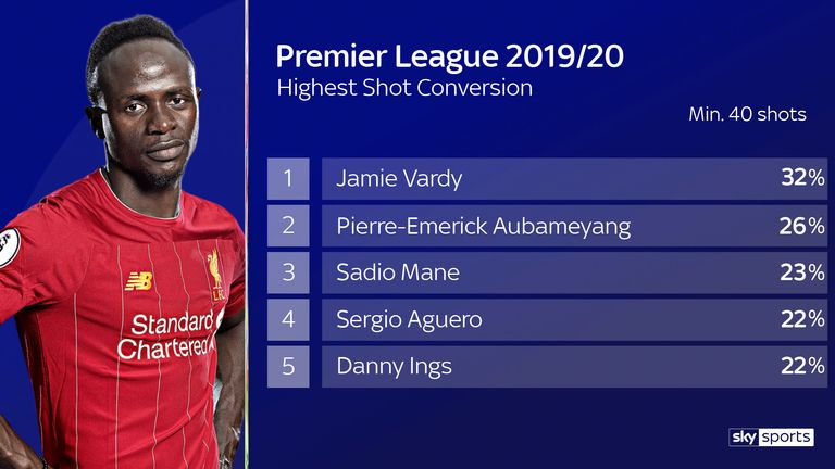 Only two players have a better shot conversion rate than Sadio Mane this season