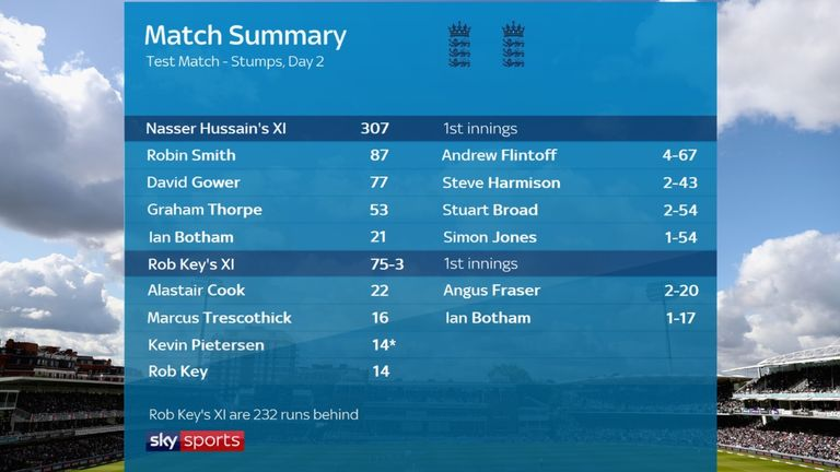 The state of play after day two of the Virtual Test