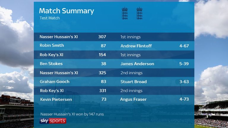 The match summary from the Virtual Test between Nasser Hussain's XI and Rob Key's XI