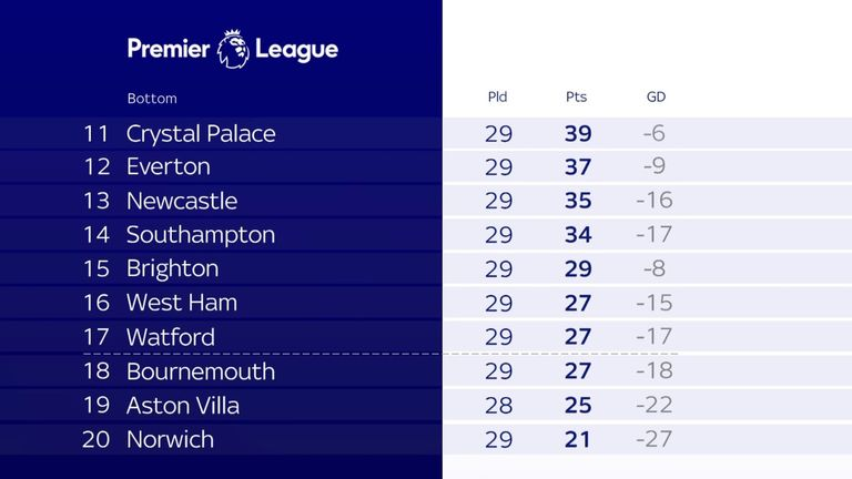 As it stands in the bottom half of the Premier League
