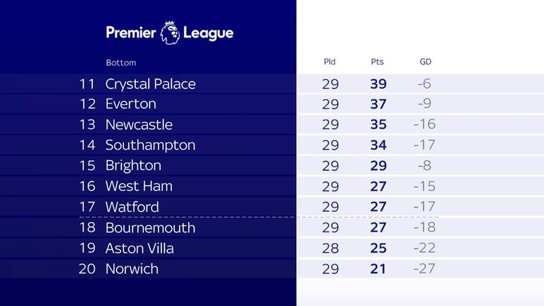 The bottom half of the Premier League, with 92 games left to play