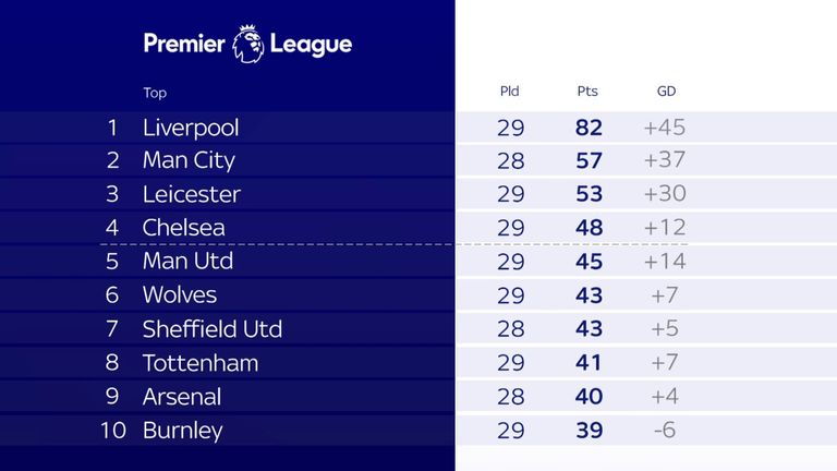 The top half of the Premier League with 92 games left to play
