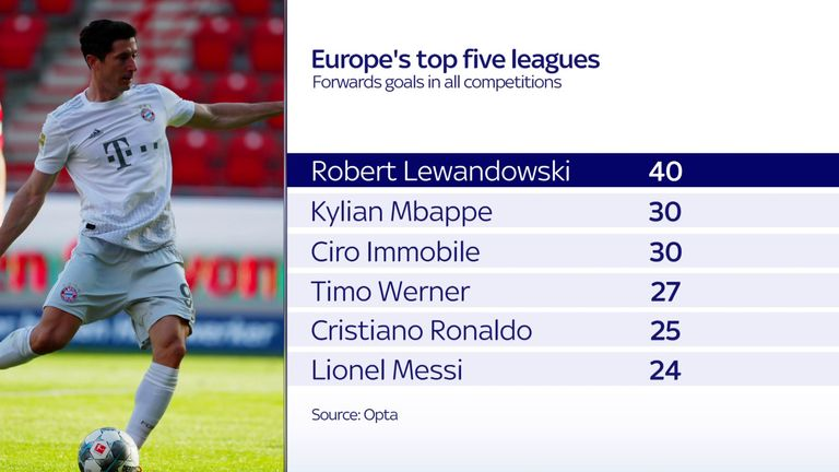 No player in Europe's top five leagues is close to Robert Lewandowski's goal total