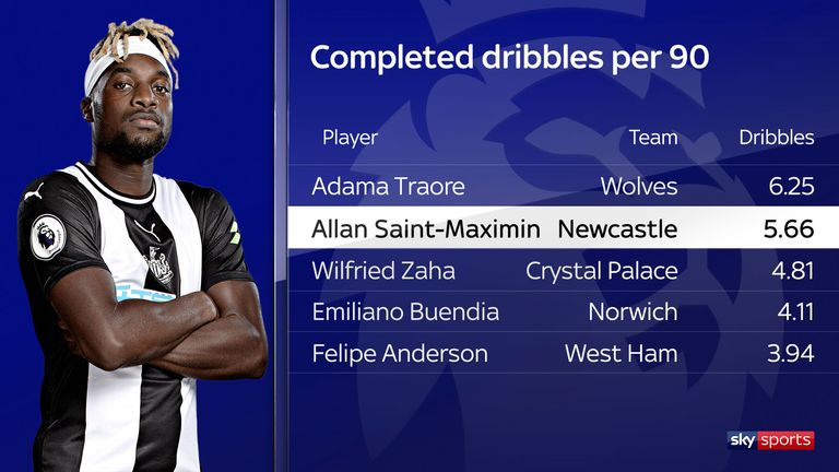 Saint-Maximin is one of the top dribblers in the Premier League