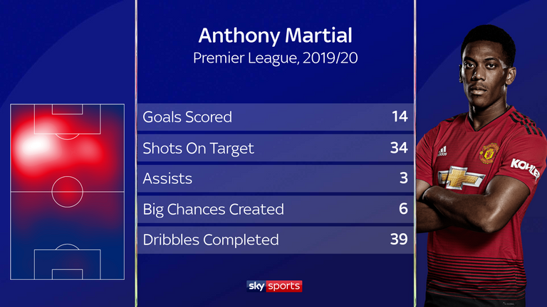 Anthony Martial is enjoying his best goalscoring season for Man Utd