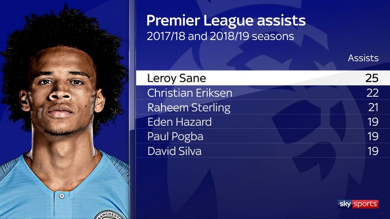 Leroy Sane topped the assists totals for the 2017/18 and 2018/19 seasons combined