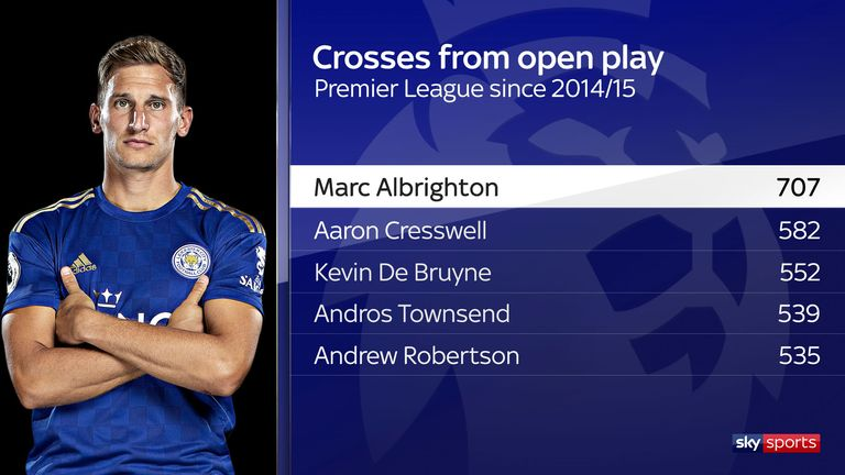 Marc Albrighton tops the list of crossers since joining Leicester