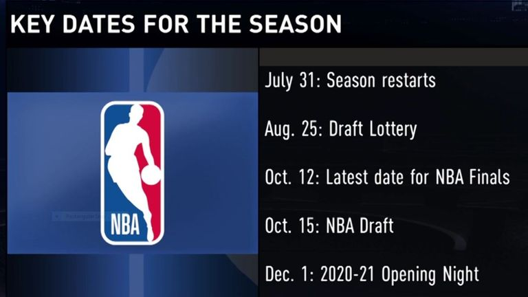Graphic showing the key dates for the NBA 2019-20 season resumption - credit nba.com