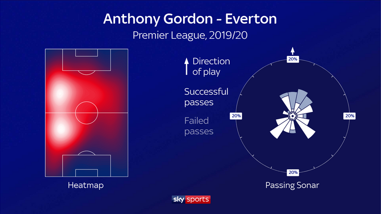 Gordon plays predominantly from the left but is both-footed and drifts inside