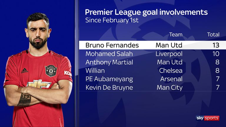 Bruno Fernandes' Premier League goal involvements since arriving at Manchester United