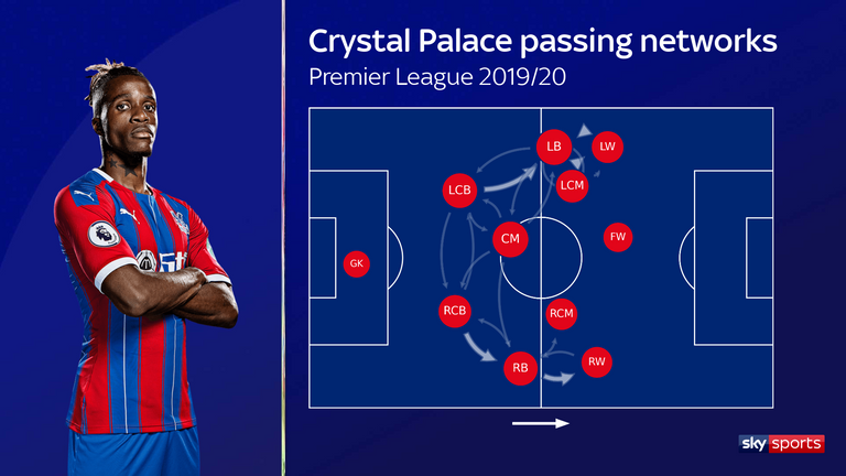 Crystal Palace's passing networks in the 2019/20 Premier League season