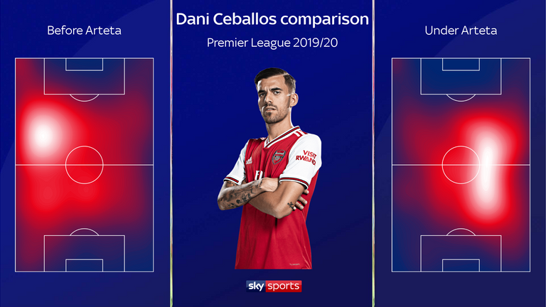 Ceballos has switched from left to right and played deeper under Arteta