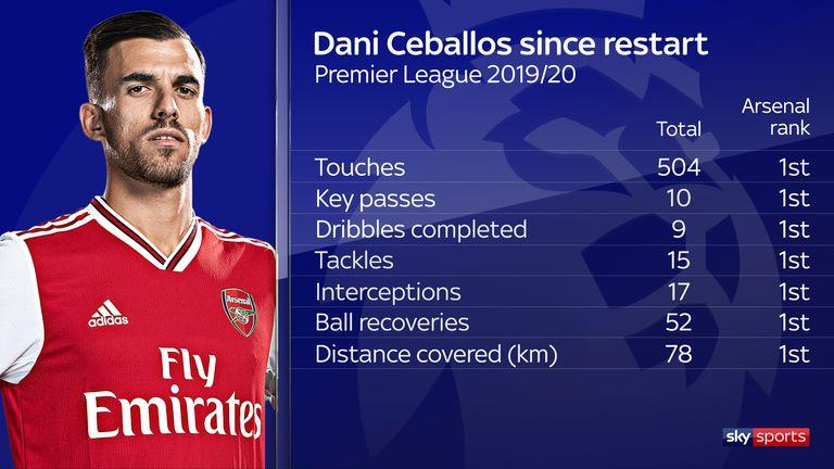 Dani Ceballos has been key for Arsenal since the restart