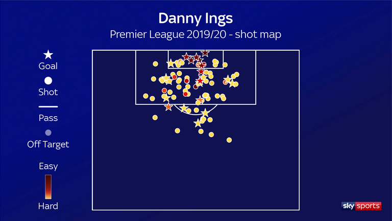 Ings' shot map highlights the volume and quality of his chances