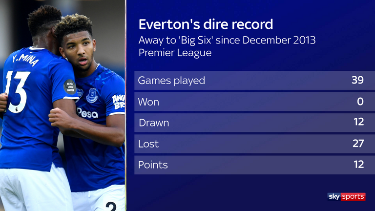Everton will look to end a dismal away record against the 'big six' on Monday