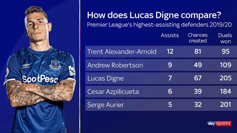 How does Lucas Digne compare to the Premier League's other highest-assisting defenders?