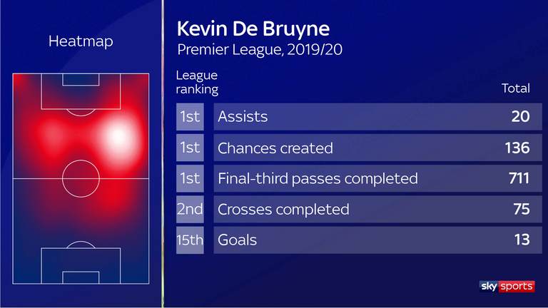 Kevin De Bruyne equalled Thierry Henry's Premier League record for most assists in a season this campaign