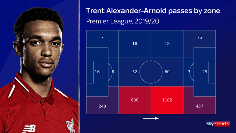 The majority of Trent Alexander-Arnold's passes are in the opposition half