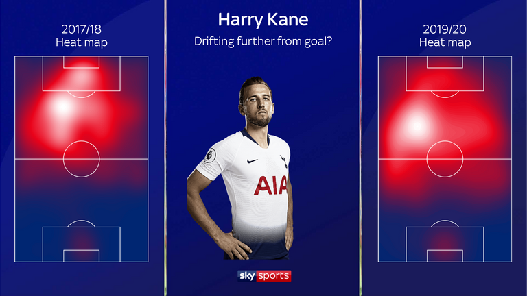 Harry Kane's heat map for Tottenham reveals his slight change of position over the years