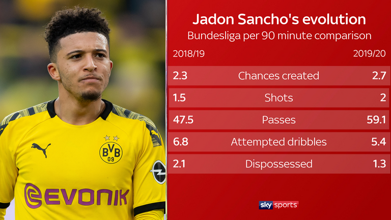 Sancho has become more efficient at Borussia Dortmund