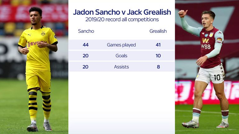 Jadon Sancho has produced better numbers than Jack Grealish this season