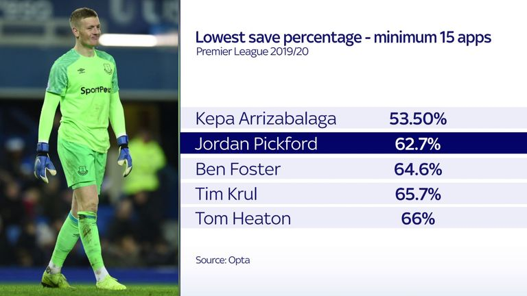 Jordan Pickford has also made the most errors leading to goals since August 2018
