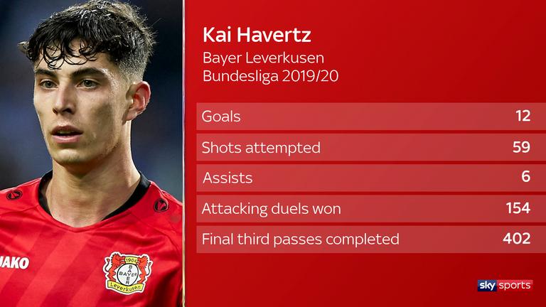 Kai Havertz