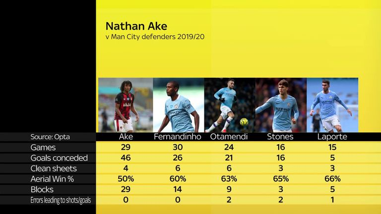 Nathan Ake made more blocks than any Manchester City defender last season