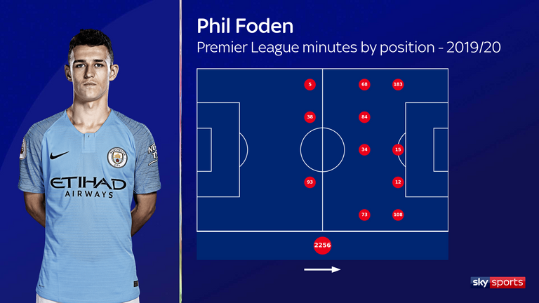 Phil Foden, Premier League minutes by position for Manchester City this season