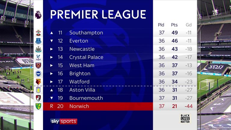 Premier League table - bottom 19/7