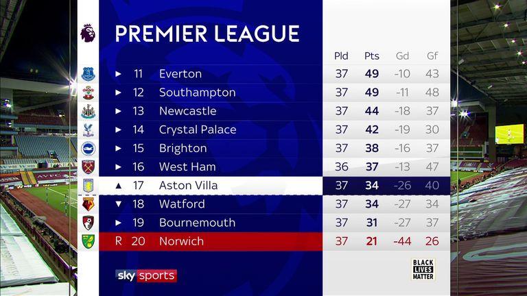 Tabla de la Premier League - mitad inferior