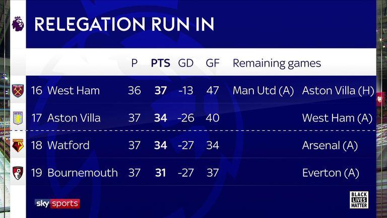Relegation run-in