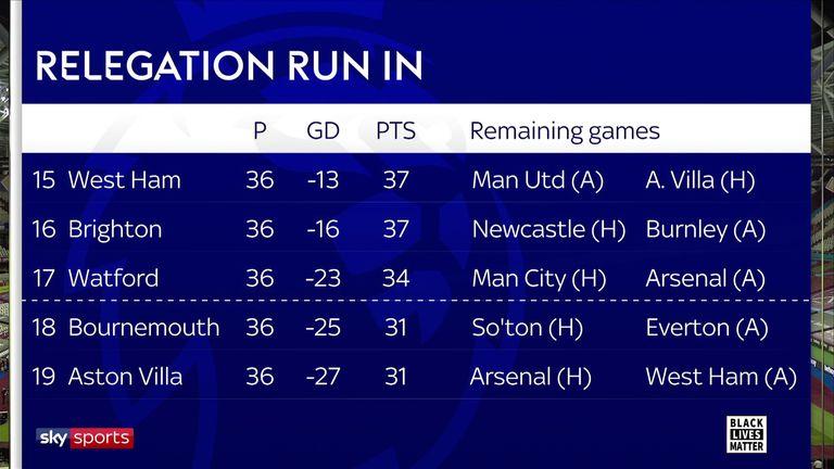 La carrera de descenso de la Premier League enfrenta los partidos restantes