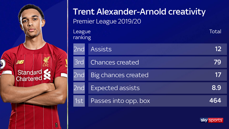 Trent Alexander-Arnold's creativity in numbers