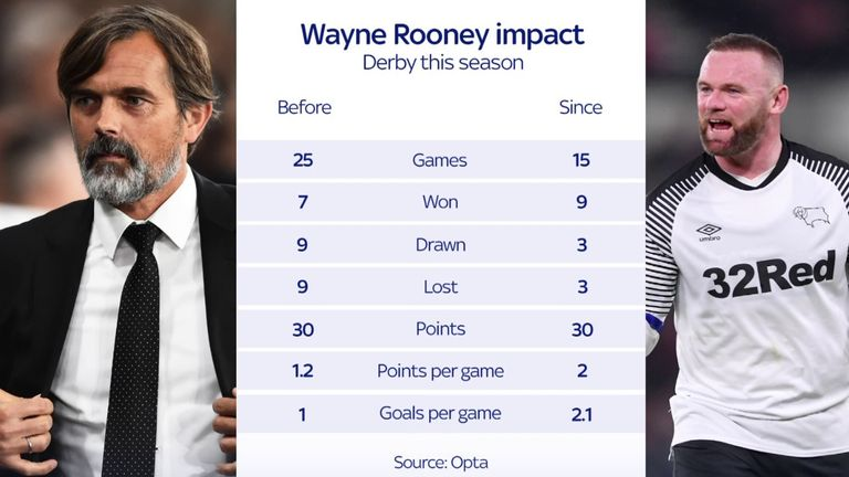 The stats paint a clear picture of Wayne Rooney's impact at Derby