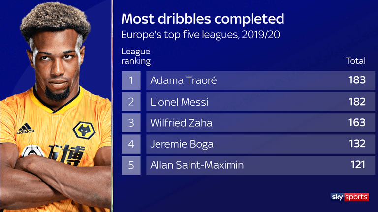 Adam Traore completed 183 dribbles in the Premier League this season - more than any other player in Europe's top five leagues