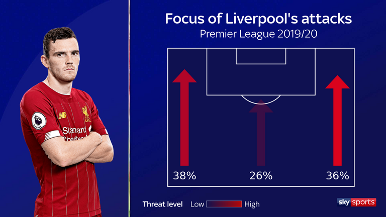 Liverpool's focus of attack during the 2019/20 Premier League season