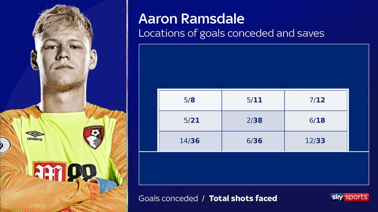 Ramsdale conceded 14 goals in his bottom-right corner